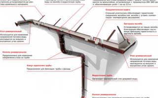 Как крепить водосток к крыше