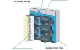 Какая гидроизоляция для подвала лучше