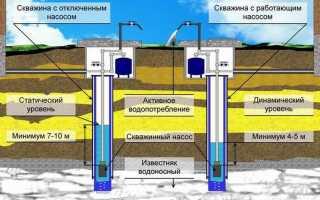 Как определить уровень воды в скважине